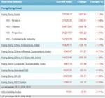 Hậu kết nối, chứng khoán Hong Kong diễn biến không như kỳ vọng