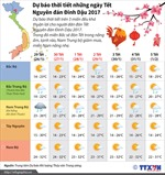 Thời tiết đẹp cho người dân đón Tết