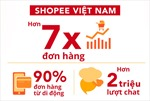 Ấn tượng Lễ hội mua sắm trực tuyến Shopee Super Sale