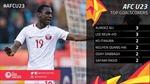 Bàn thắng của Quang Hải vào lưới U23 Hàn Quốc lọt Top 5 bàn thắng đẹp nhất vòng bảng