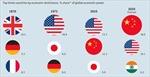 Châu Á sẽ thành đầu tàu của kinh tế thế giới