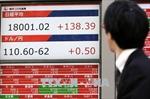 Chứng khoán châu Á giảm điểm, giá dầu nhích lên