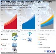 Năm 2018, lượng truy cập Internet sẽ tăng từ 60-75%