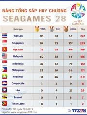 Với 73 HCV, đoàn Việt Nam xếp thứ ba SEA Games