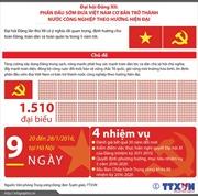 Bốn nhiệm vụ chính của Đại hội Đảng lần thứ XII