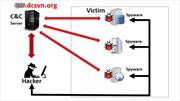 Đối phó với mã độc đánh cắp thông tin mạng