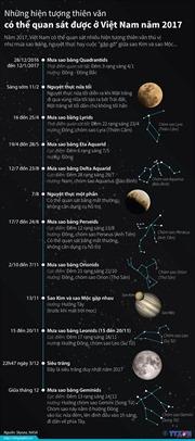 Những hiện tượng thiên văn độc đáo quan sát được ở Việt Nam năm 2017