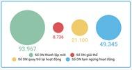 Những con số nói gì về kinh tế Việt Nam 9 tháng qua?