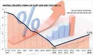 FED tăng lãi suất cơ bản lần đầu tiên trong năm 2018