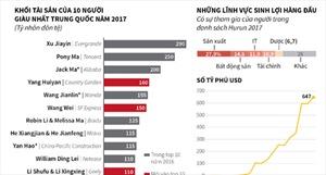 Vượt Jack Ma, tỷ phú bất động sản Xu Jiayin giàu nhất Trung Quốc