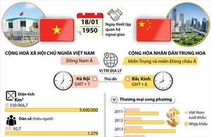 Quan hệ đối tác hợp tác chiến lược toàn diện Việt Nam và Trung Quốc