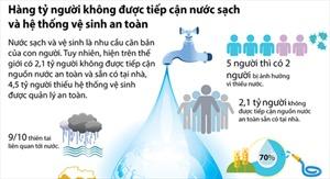 Hàng tỷ người không được tiếp cận nước sạch và hệ thống vệ sinh an toàn