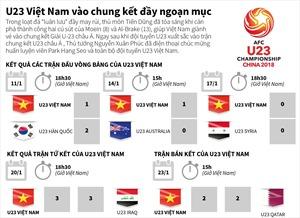 U23 Việt Nam vào chung kết U23 châu Á đầy ngoạn mục
