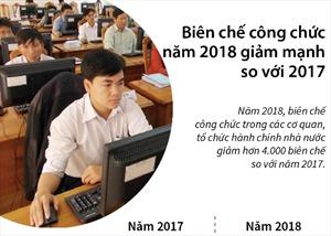 Biên chế công chức năm 2018 giảm mạnh so với 2017