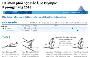 Hai môn phối hợp Bắc Âu ở Olympic Pyeongchang 2018