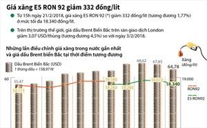 Giá xăng E5 RON 92 giảm 332 đồng/lít