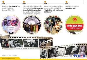 Những mốc son rực rỡ của điện ảnh Việt Nam