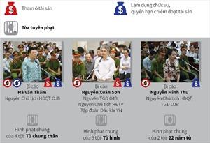 Ngày 18/4 xét xử phúc thẩm vụ án Hà Văn Thắm và đồng phạm