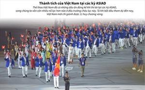 Thành tích của Việt Nam tại các kỳ ASIAD