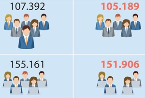 Biên chế công chức năm 2019 giảm 5.508 so với 2018
