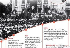 Cách mạng Tháng Tám - sự kiện vĩ đại trong lịch sử dân tộc Việt Nam