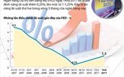 FED tiếp tục nâng lãi suất