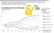 Lương bình quân của một số nước OECD