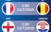 Đã xác định 2 cặp đấu bán kết World Cup 2018